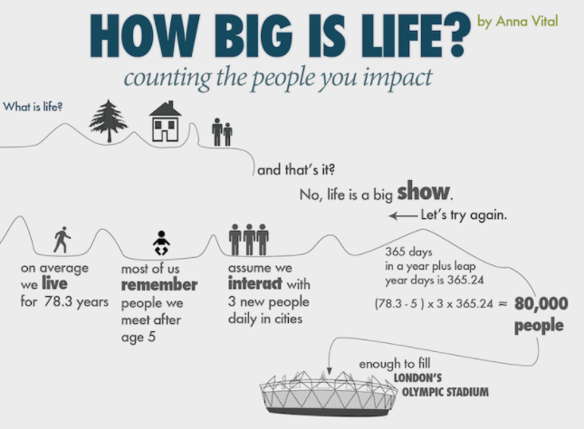How Many People Do You Impact in a Lifetime?